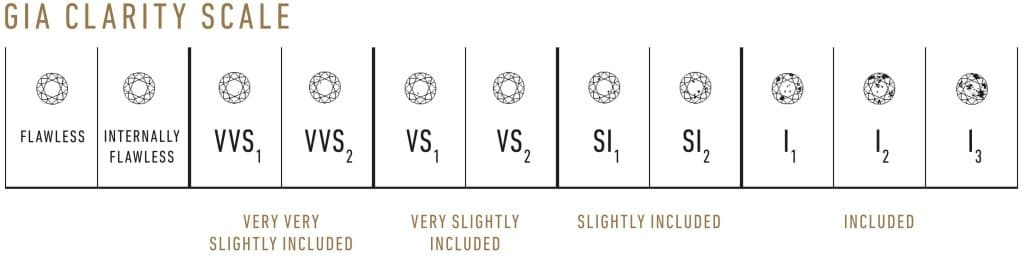 Clarity scale by GIA.